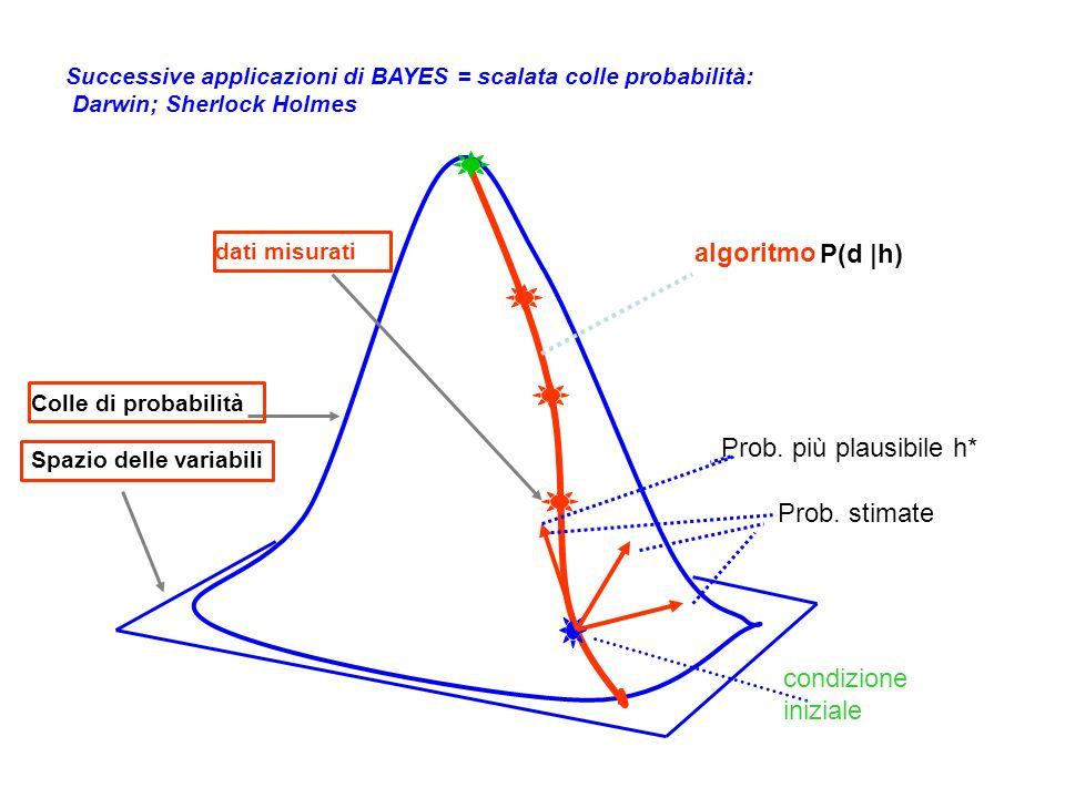 COMPLESSITA : non basta singolo colle di Bayes (singolo algoritmo, o piccole varianti attorno ad esso)