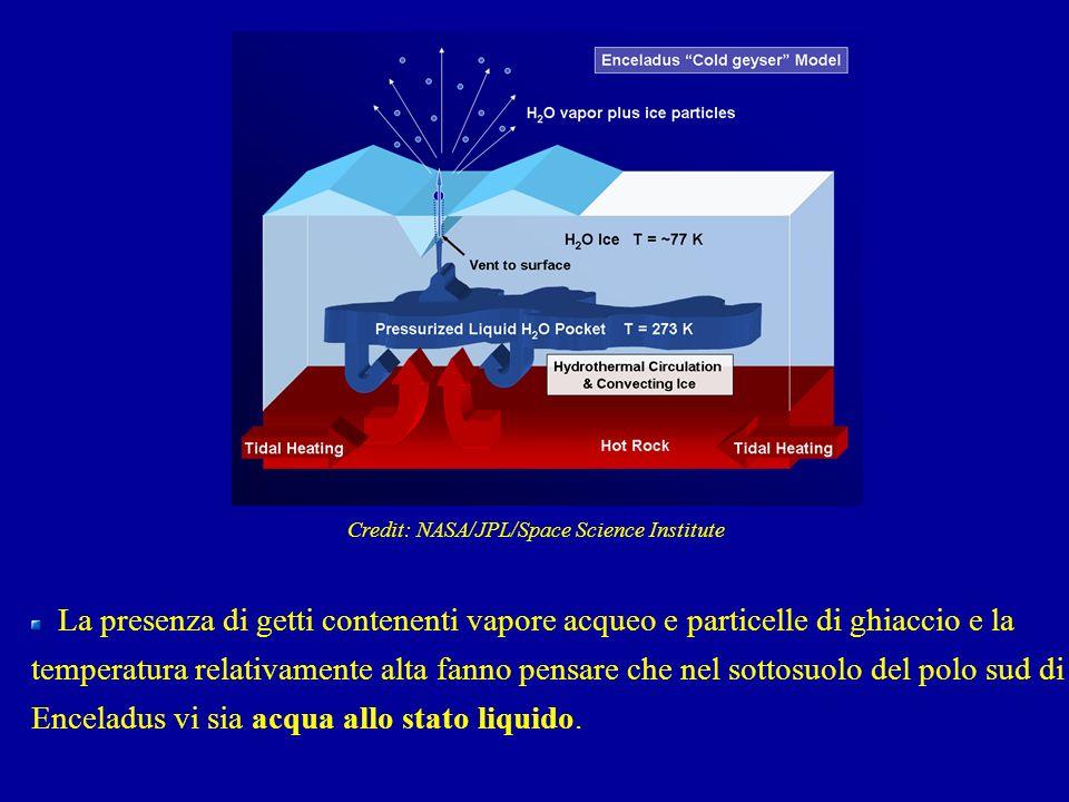 La presenza di getti contenenti vapore acqueo e particelle di ghiaccio e la temperatura relativamente alta fanno pensare che nel sottosuolo del polo s