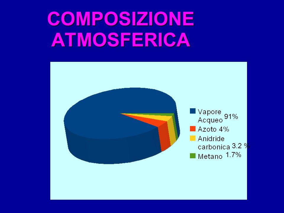 COMPOSIZIONE ATMOSFERICA 91% 3.2 % 1.7%