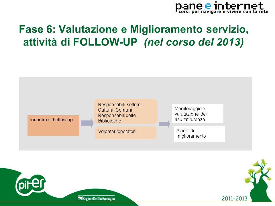 15 Fase 6: Valutazione e Miglioramento servizio, attività di FOLLOW-UP (nel corso del 2013) Monitoraggio e valutazione dei risultati/utenza Azioni di miglioramento Responsabili settore Cultura Comuni Responsabili delle Biblioteche Volontari/operatori Incontro di Follow up