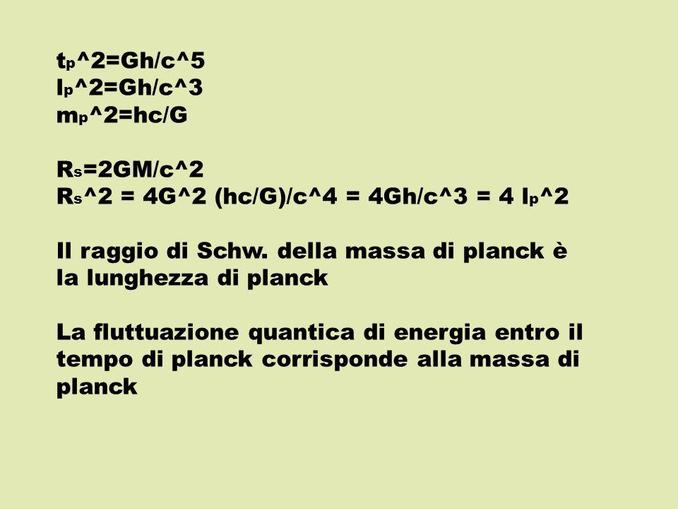 t p ^2=Gh/c^5 l p ^2=Gh/c^3 m p ^2=hc/G R s =2GM/c^2 R s ^2 = 4G^2 (hc/G)/c^4 = 4Gh/c^3 = 4 l p ^2 Il raggio di Schw.