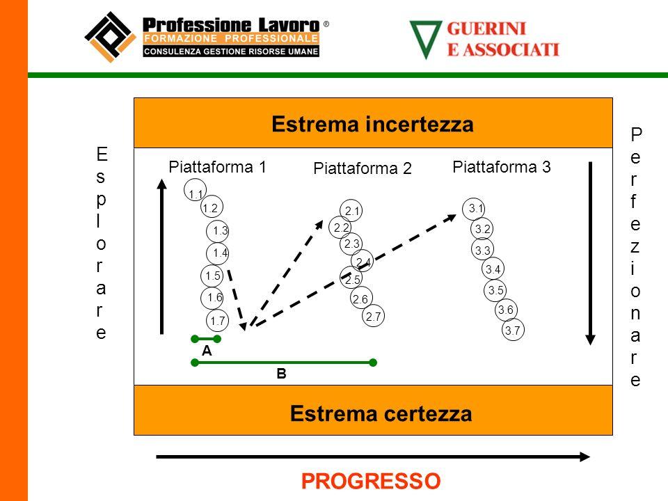 Estrema incertezza Estrema certezza Piattaforma 1 1.1 1.2 1.3 1.4 1.5 1.6 1.7 PerfezionarePerfezionare A PROGRESSO Piattaforma 2 2.1 2.2 2.3 2.4 2.5 2.6 2.7 EsplorareEsplorare B Piattaforma 3 3.1 3.2 3.3 3.4 3.5 3.6 3.7