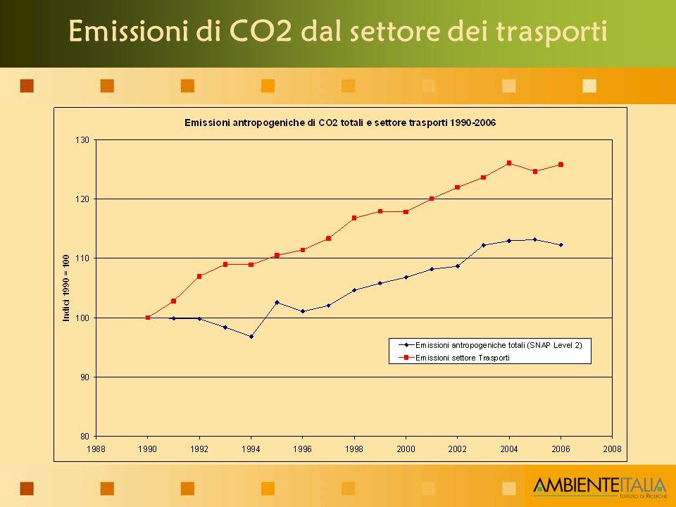 Emissioni di CO2 dal settore dei trasporti