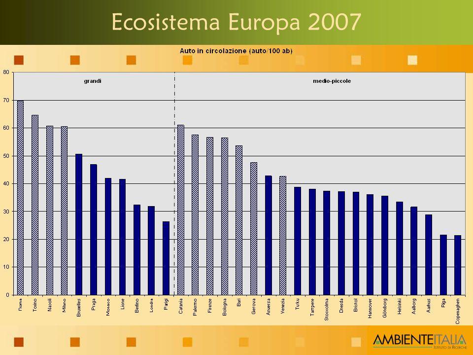 Ecosistema Europa 2007