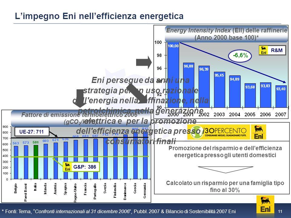 11 Limpegno Eni nellefficienza energetica G&P: 386 UE-27: 711 * Fonti: Terna, Confronti internazionali al 31 dicembre 2006, Pubbl.