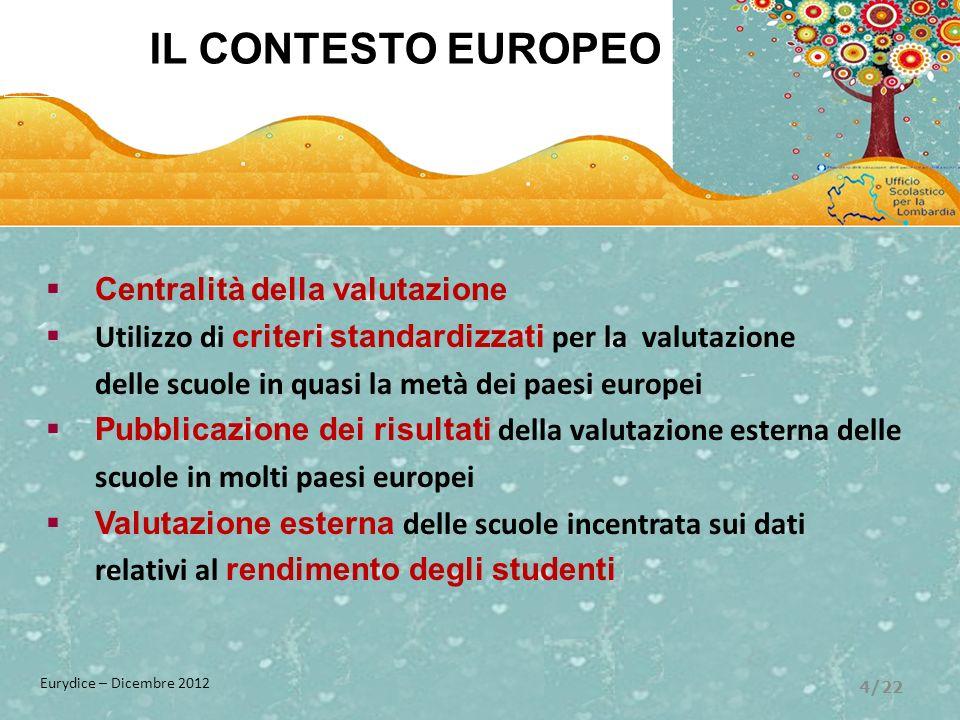 Centralità della valutazione Utilizzo di criteri standardizzati per la valutazione delle scuole in quasi la metà dei paesi europei Pubblicazione dei r