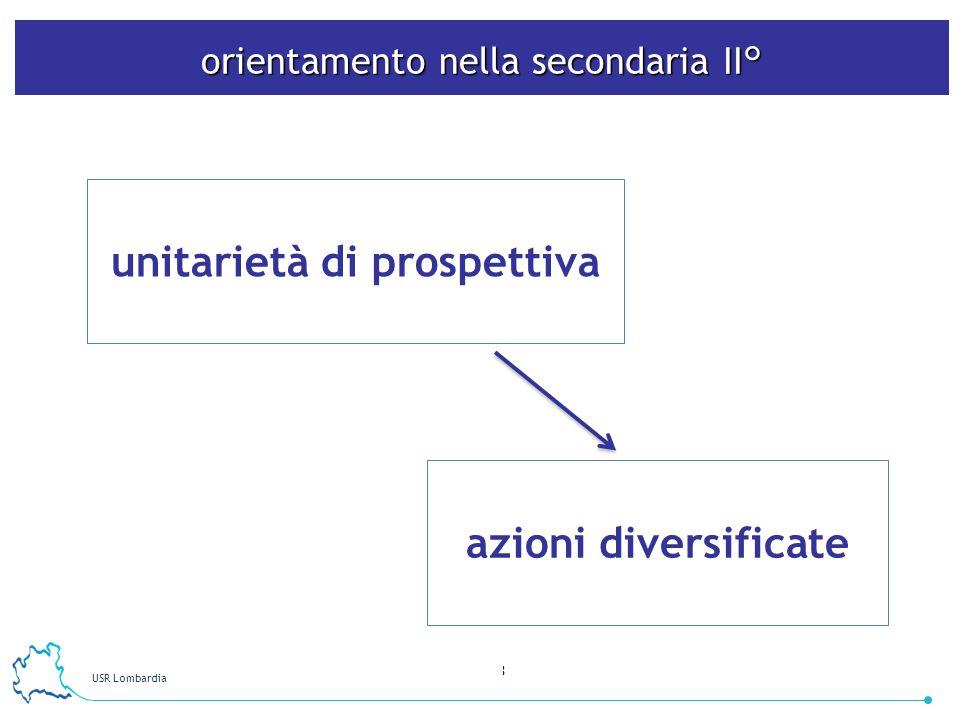 USR Lombardia 4 accoglienza percorso di riorientamento iniziale didattica orientativa percorso per la scelta dopo il diploma iniziative per i genitori azioni di orientamento della secondaria II°