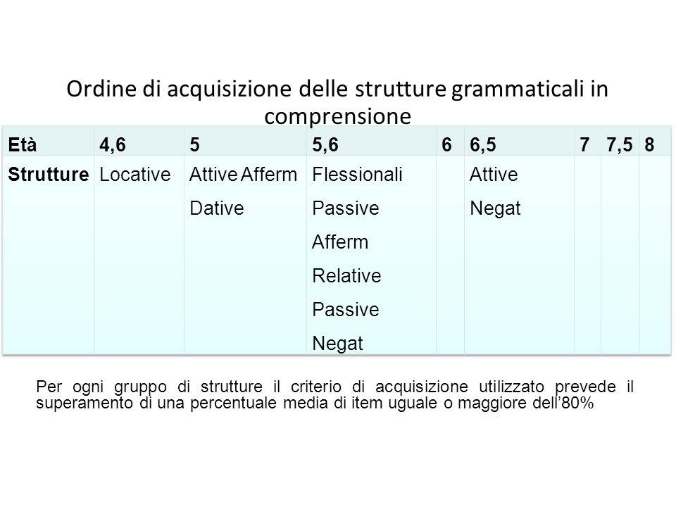 Ordine di acquisizione delle strutture grammaticali in comprensione Per ogni gruppo di strutture il criterio di acquisizione utilizzato prevede il sup