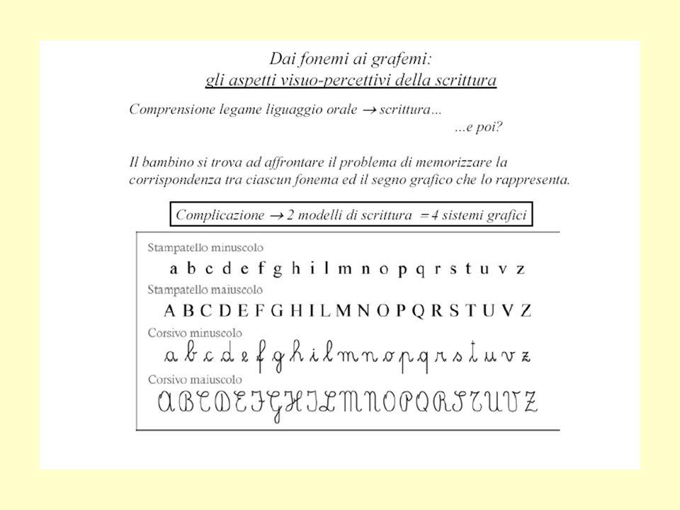 Stampatello maiuscolo è il sistema appreso con maggior facilità: lettere spazialmente separate, pochi tratti distintivi semplici e discreti.