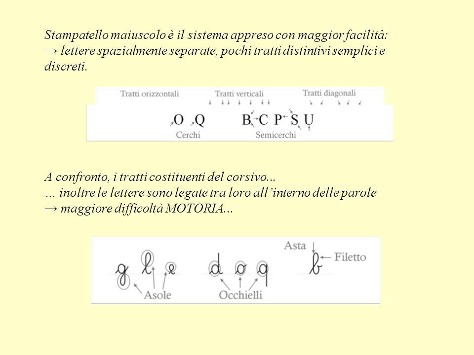 Stampatello maiuscolo è il sistema appreso con maggior facilità: lettere spazialmente separate, pochi tratti distintivi semplici e discreti. A confron