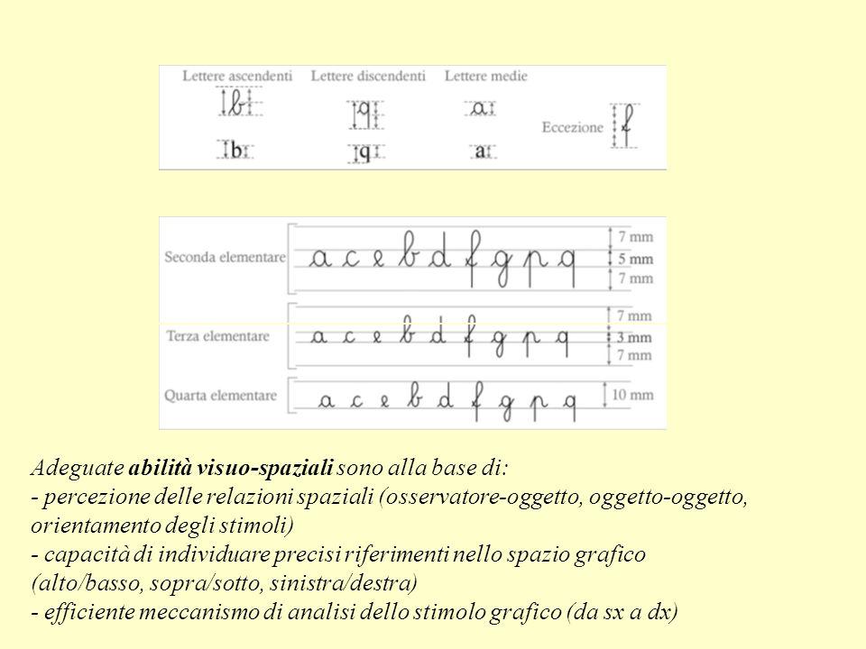 Adeguate abilità visuo-spaziali sono alla base di: - percezione delle relazioni spaziali (osservatore-oggetto, oggetto-oggetto, orientamento degli sti