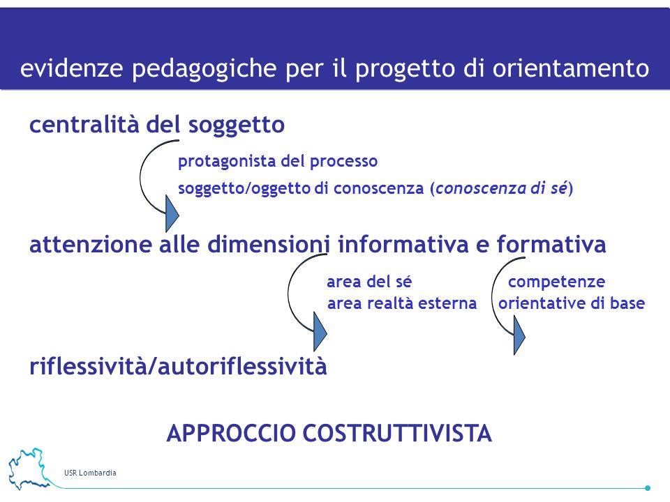 USR Lombardia 13 centralità del soggetto protagonista del processo soggetto/oggetto di conoscenza (conoscenza di sé) attenzione alle dimensioni inform
