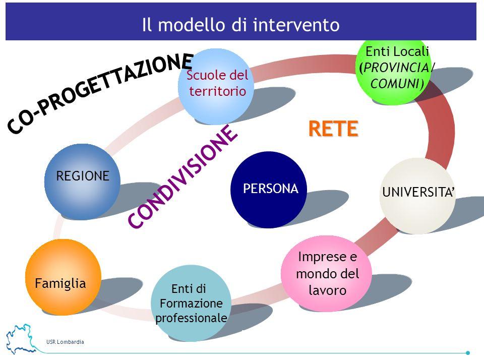 USR Lombardia 5 Enti Locali (PROVINCIA/ COMUNI) Scuole del territorio Famiglia REGIONE Imprese e mondo del lavoro UNIVERSITA CONDIVISIONE Enti di Form