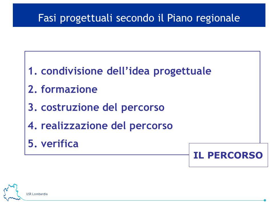 USR Lombardia 6 Fasi progettuali secondo il Piano regionale 1. condivisione dellidea progettuale 2. formazione 3. costruzione del percorso 4. realizza
