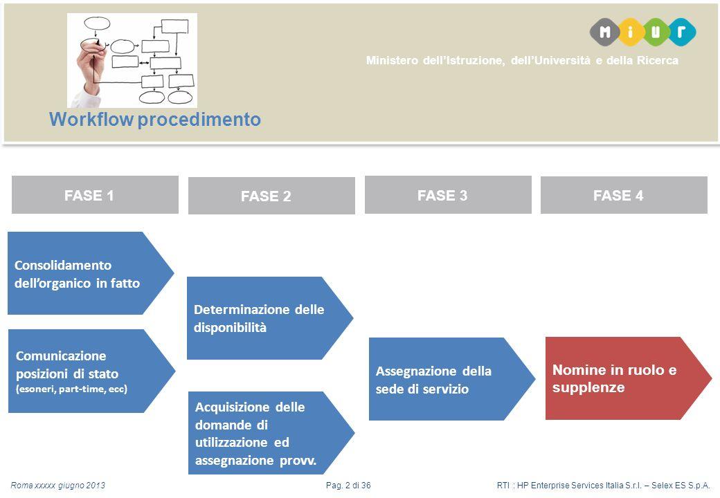 Ministero dellIstruzione, dellUniversità e della Ricerca Consolidamento dellorganico in fatto Determinazione delle disponibilità Acquisizione delle domande di utilizzazione ed assegnazione provv.