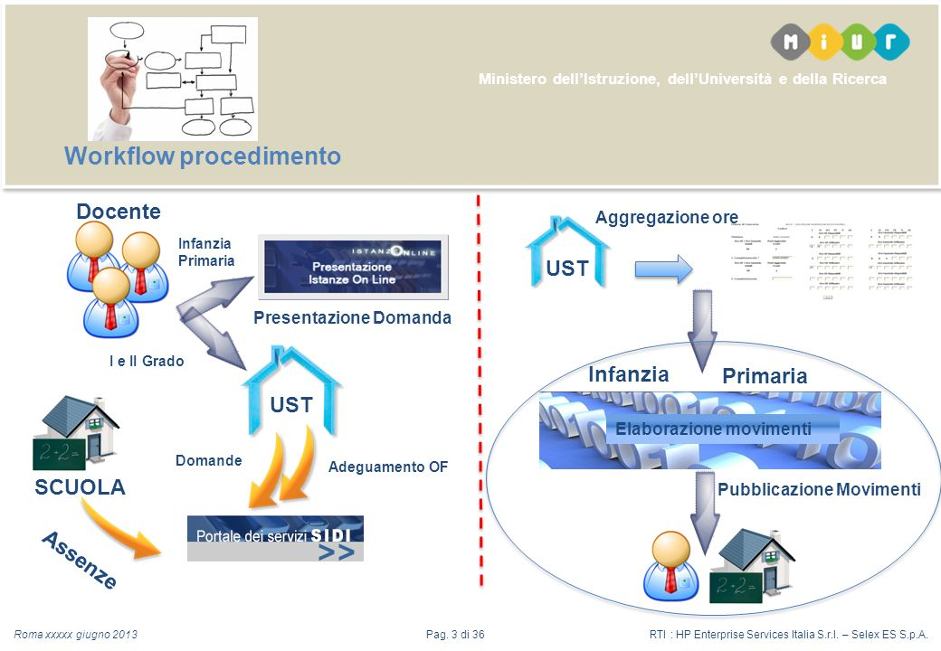 Ministero dellIstruzione, dellUniversità e della Ricerca Workflow procedimento Roma xxxxx giugno 2013RTI : HP Enterprise Services Italia S.r.l.