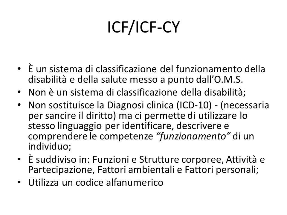 Schema di riferimento ICF Condizioni fisiche Funzioni corporee - Strutture corporee Attività personaliPartecipazione sociale Fattori contestuali ambientali e personali
