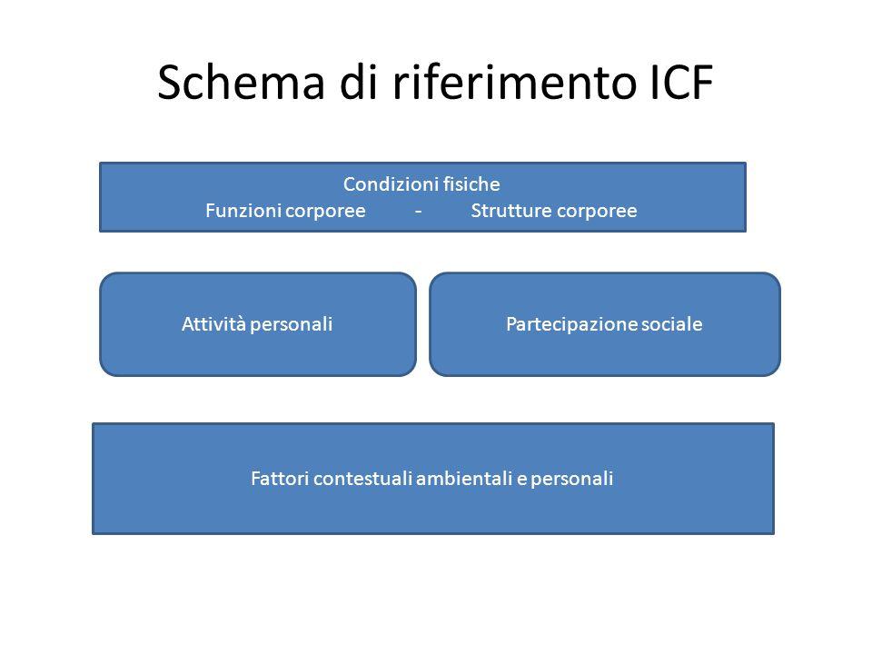 Schema di riferimento ICF Condizioni fisiche Funzioni corporee - Strutture corporee Attività personaliPartecipazione sociale Fattori contestuali ambie