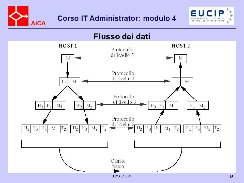 AICA Corso IT Administrator: modulo 4 AICA © 2005 15 Flusso dei dati