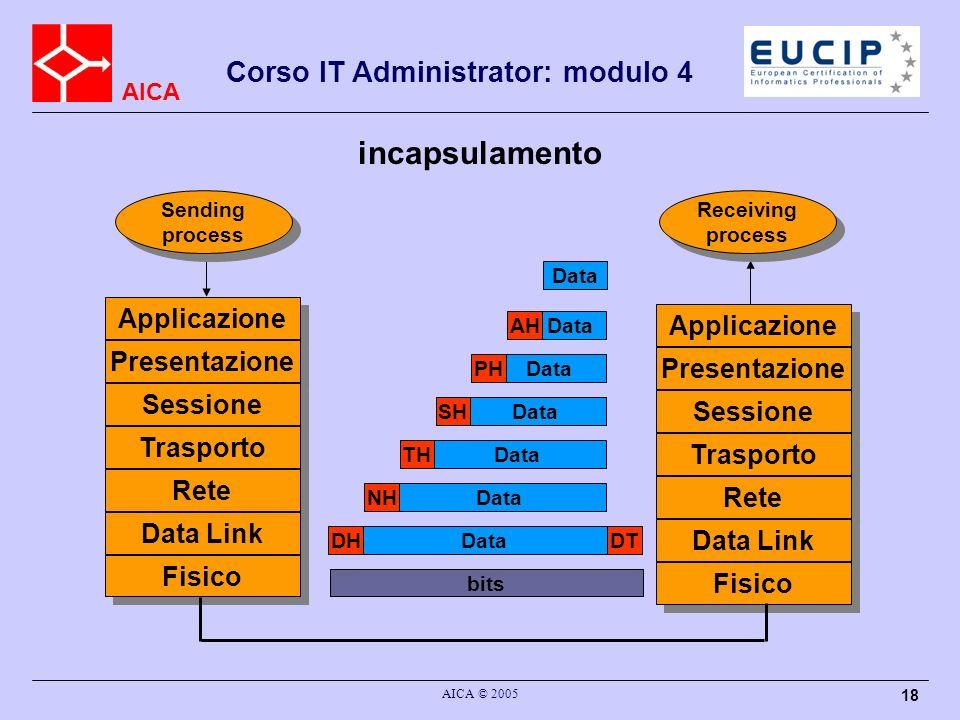 AICA Corso IT Administrator: modulo 4 AICA © 2005 18 incapsulamento Data Applicazione Presentazione Sessione Trasporto Rete Data Link Fisico Applicazi
