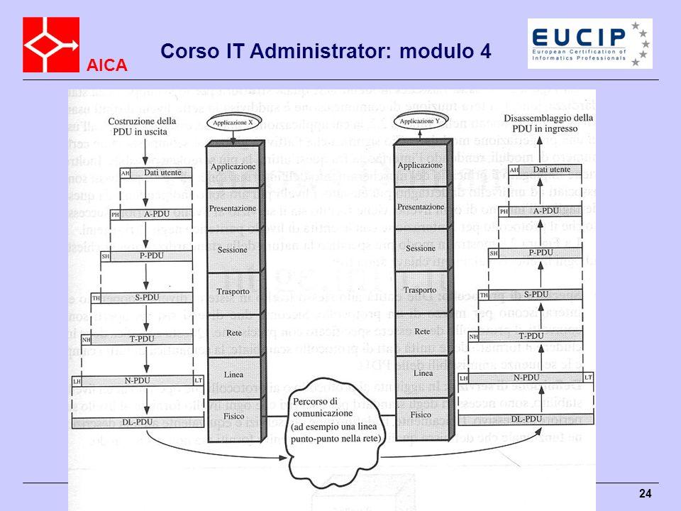 AICA Corso IT Administrator: modulo 4 AICA © 2005 24 Livelli del modello OSI