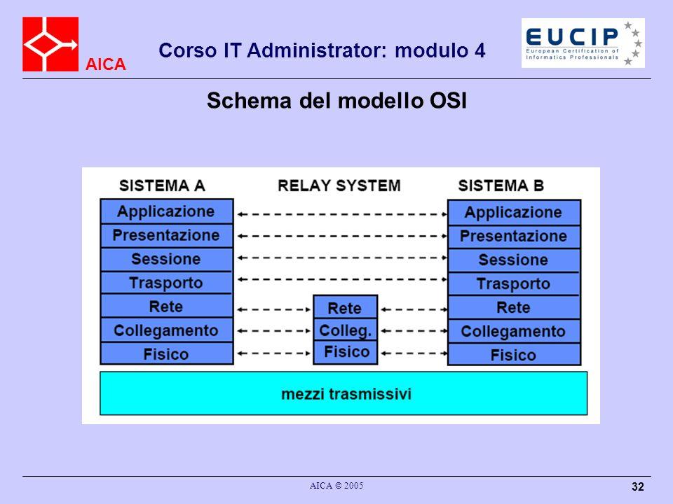 AICA Corso IT Administrator: modulo 4 AICA © 2005 32 Schema del modello OSI
