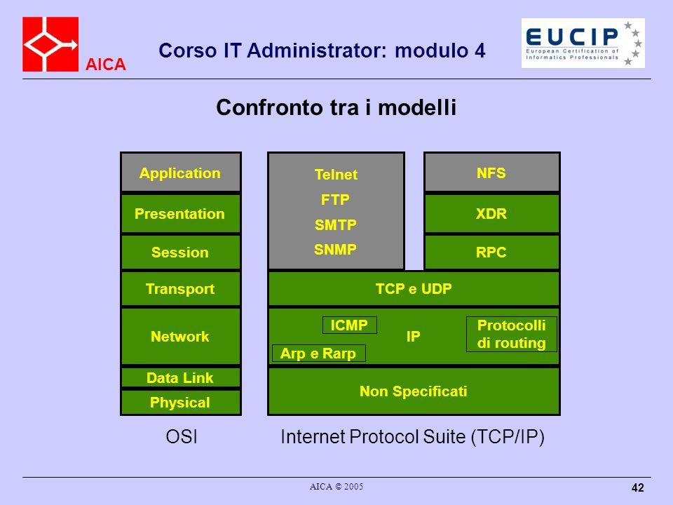 AICA Corso IT Administrator: modulo 4 AICA © 2005 42 Confronto tra i modelli OSI Application Presentation Session Transport Network Data Link Physical