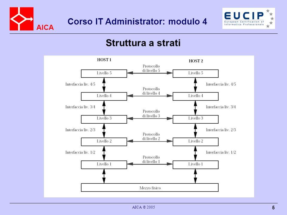 AICA Corso IT Administrator: modulo 4 AICA © 2005 5 Struttura a strati