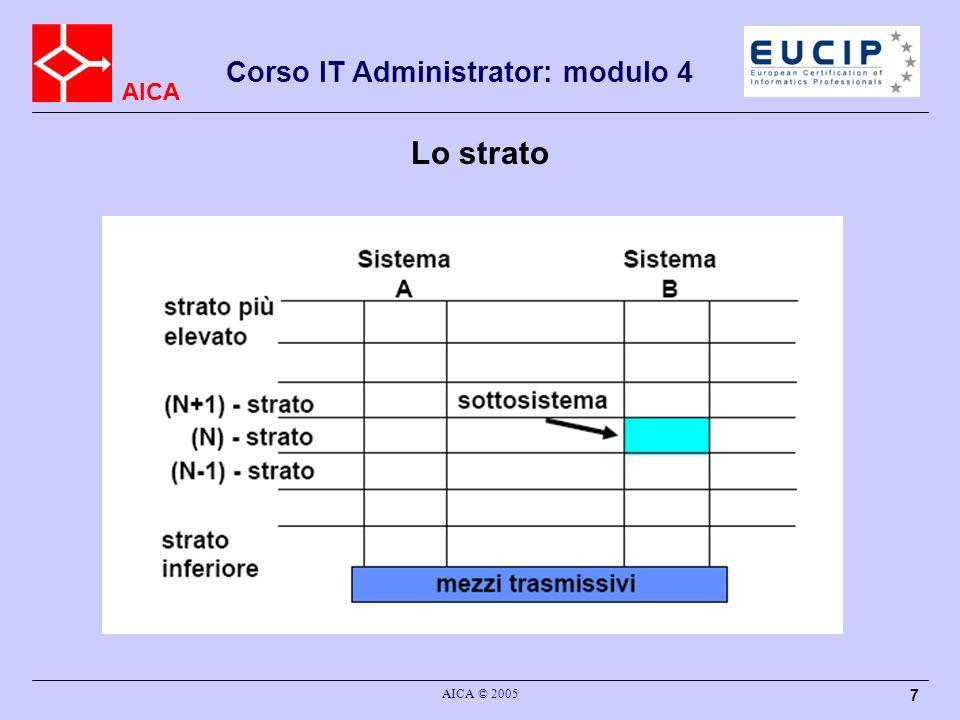AICA Corso IT Administrator: modulo 4 AICA © 2005 7 Lo strato