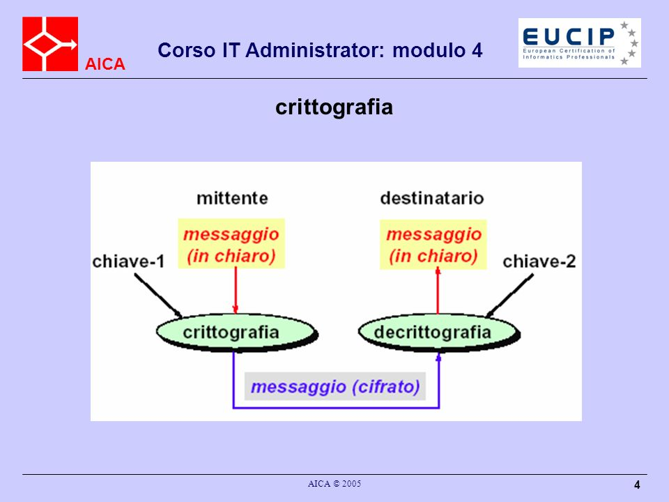 AICA Corso IT Administrator: modulo 4 AICA © 2005 4 crittografia