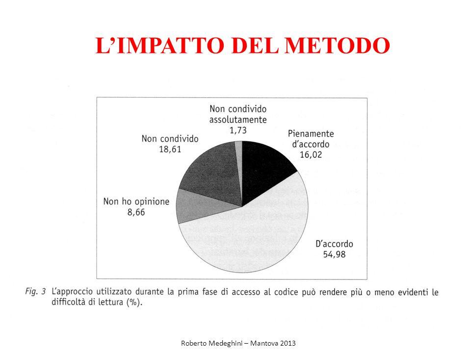 LIMPATTO DEL METODO Roberto Medeghini – Mantova 2013