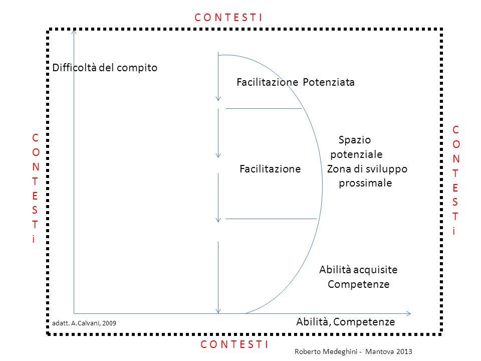 Difficoltà del compito Facilitazione Potenziata Spazio potenziale Facilitazione Zona di sviluppo prossimale Abilità acquisite Competenze adatt. A.Calv
