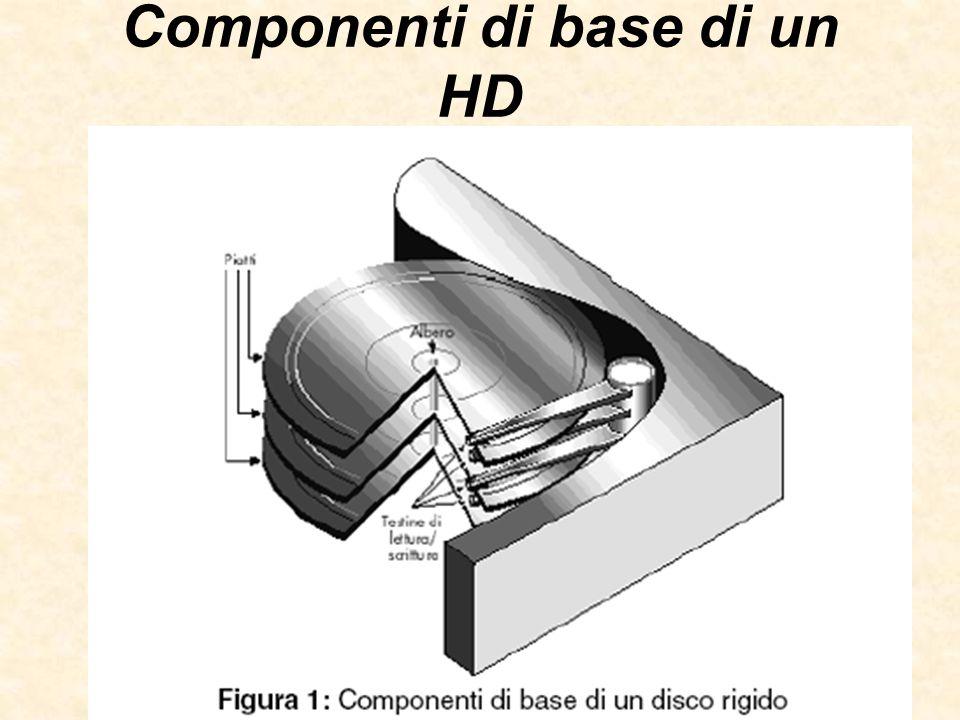 Componenti di base di un HD