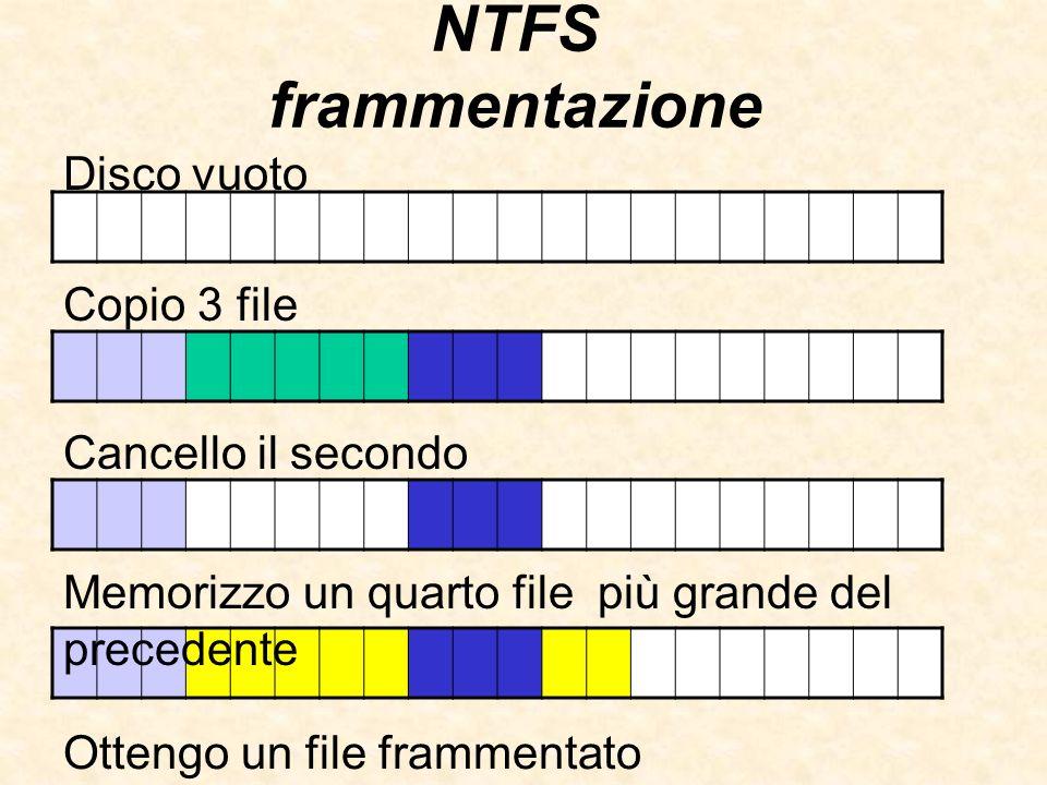 NTFS frammentazione Disco vuoto Copio 3 file Cancello il secondo Memorizzo un quarto file più grande del precedente Ottengo un file frammentato