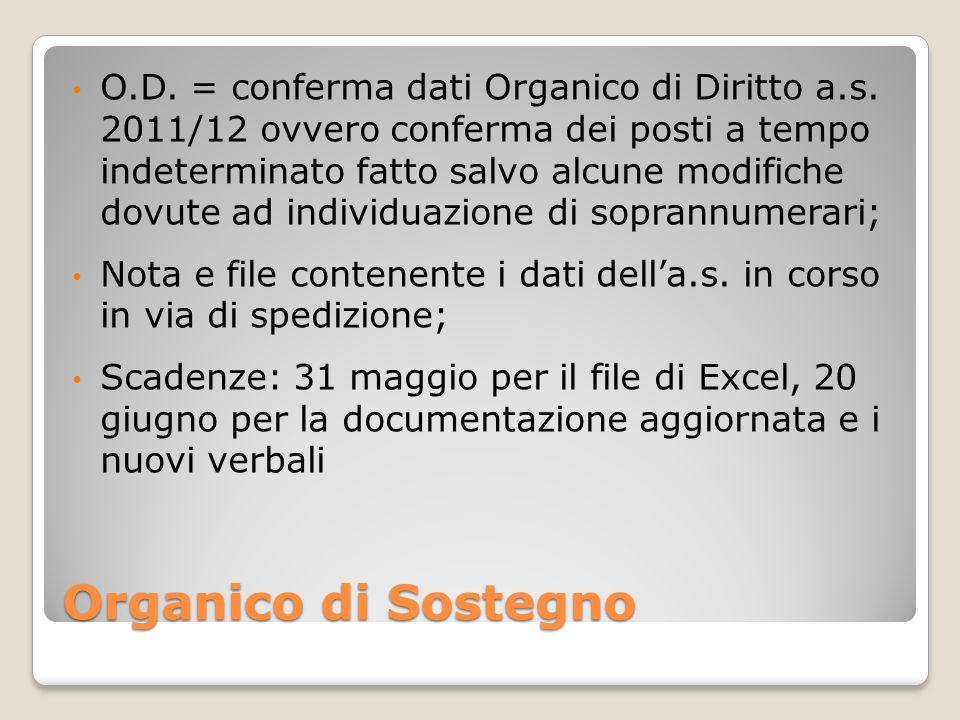 Organico di Sostegno O.D. = conferma dati Organico di Diritto a.s.