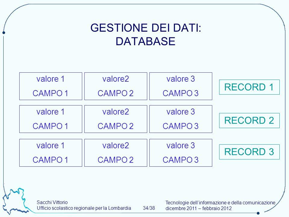 Sacchi Vittorio Ufficio scolastico regionale per la Lombardia 34/38 Tecnologie dellinformazione e della comunicazione dicembre 2011 – febbraio 2012 GESTIONE DEI DATI: DATABASE valore 1 CAMPO 1 valore2 CAMPO 2 valore 3 CAMPO 3 valore 1 CAMPO 1 valore2 CAMPO 2 valore 3 CAMPO 3 valore 1 CAMPO 1 valore2 CAMPO 2 valore 3 CAMPO 3 RECORD 1 RECORD 2 RECORD 3