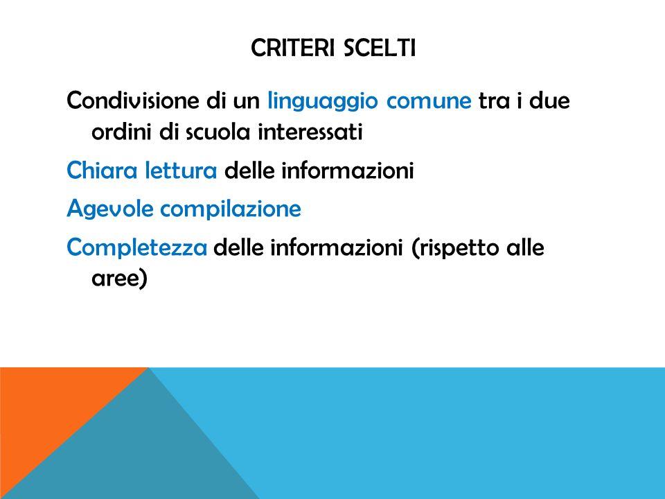 CRITERI SCELTI Condivisione di un linguaggio comune tra i due ordini di scuola interessati Chiara lettura delle informazioni Agevole compilazione Completezza delle informazioni (rispetto alle aree)