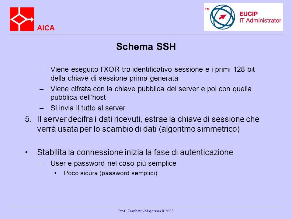 AICA Prof. Zambetti -Majorana © 2008 Schema SSH –Viene eseguito lXOR tra identificativo sessione e i primi 128 bit della chiave di sessione prima gene