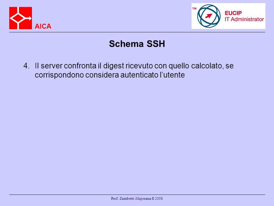 AICA Prof. Zambetti -Majorana © 2008 Schema SSH 4.Il server confronta il digest ricevuto con quello calcolato, se corrispondono considera autenticato