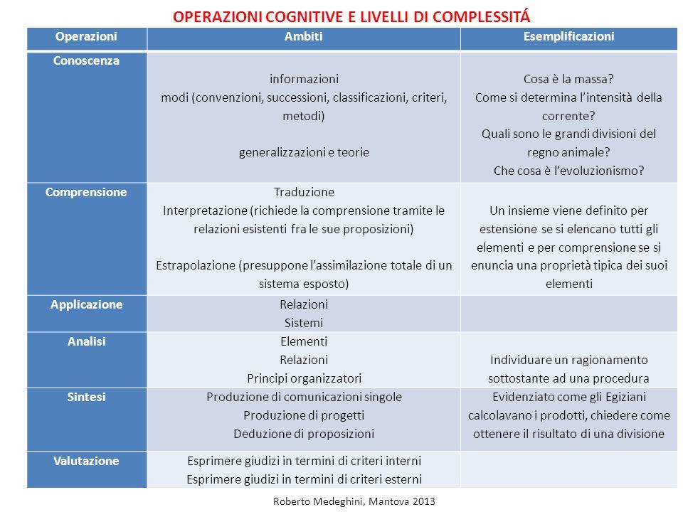 OPERAZIONI COGNITIVE E LIVELLI DI COMPLESSITÁ OperazioniAmbitiEsemplificazioni Conoscenza informazioni modi (convenzioni, successioni, classificazioni, criteri, metodi) generalizzazioni e teorie Cosa è la massa.