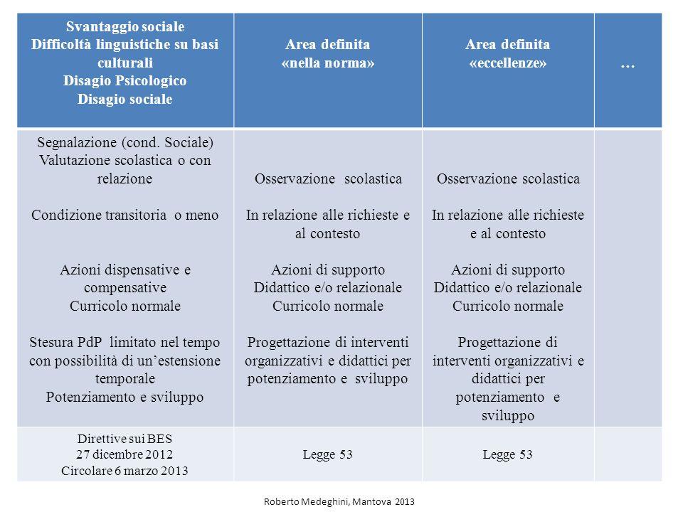 Svantaggio sociale Difficoltà linguistiche su basi culturali Disagio Psicologico Disagio sociale Area definita «nella norma» Area definita «eccellenze»… Segnalazione (cond.