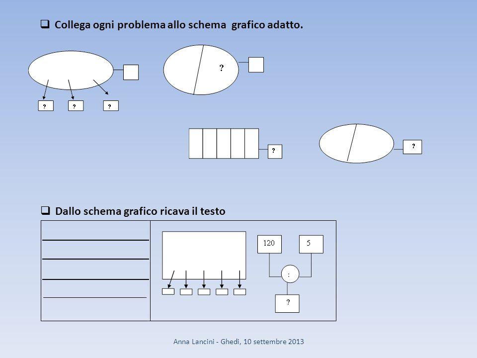 Collega ogni problema allo schema grafico adatto.