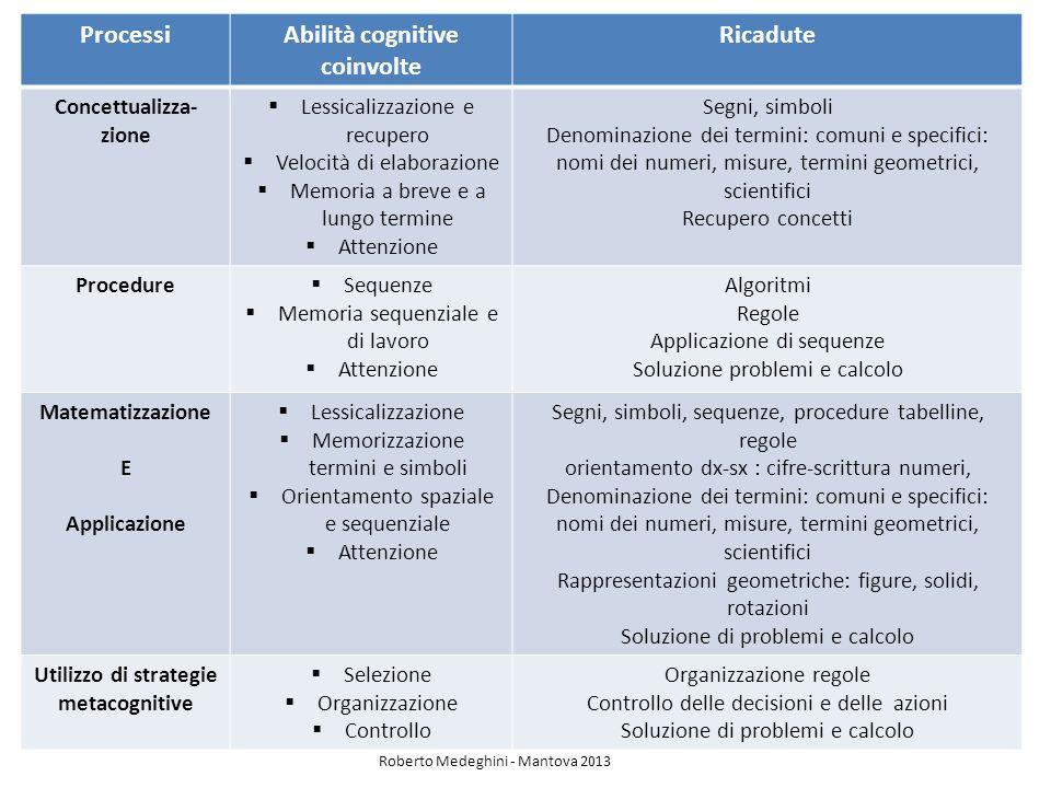 ProcessiAbilità cognitive coinvolte Ricadute Concettualizza- zione Lessicalizzazione e recupero Velocità di elaborazione Memoria a breve e a lungo ter