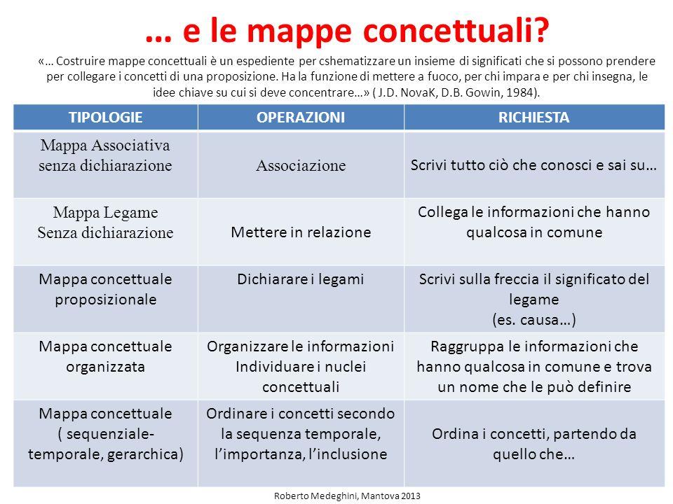 … e le mappe concettuali? «… Costruire mappe concettuali è un espediente per cshematizzare un insieme di significati che si possono prendere per colle