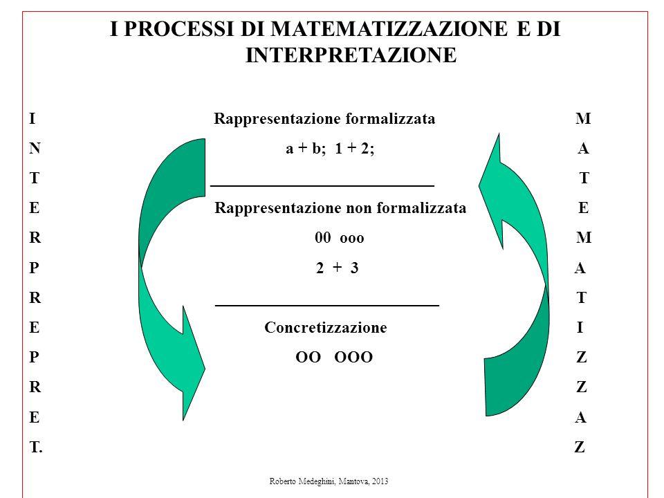 I PROCESSI DI MATEMATIZZAZIONE E DI INTERPRETAZIONE I Rappresentazione formalizzata M N a + b; 1 + 2; A T ___________________________ T E Rappresentaz