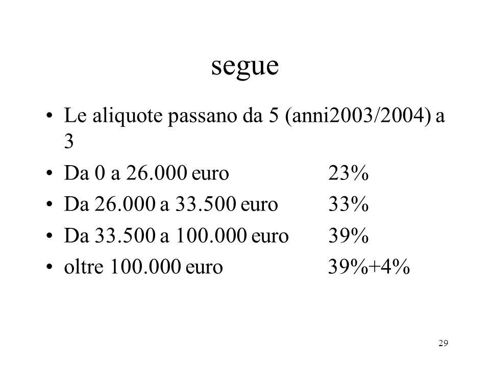 29 segue Le aliquote passano da 5 (anni2003/2004) a 3 Da 0 a 26.000 euro 23% Da 26.000 a 33.500 euro 33% Da 33.500 a 100.000 euro 39% oltre 100.000 euro 39%+4%
