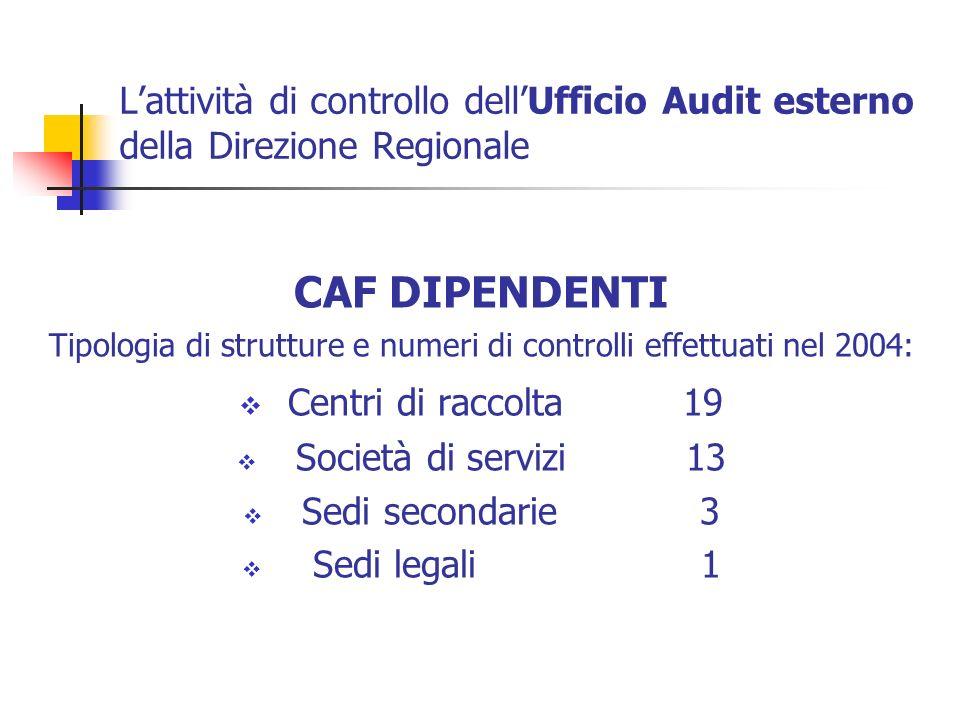 Lattività di controllo dellUfficio Audit esterno della Direzione Regionale CAF DIPENDENTI Tipologia di strutture e numeri di controlli effettuati nel