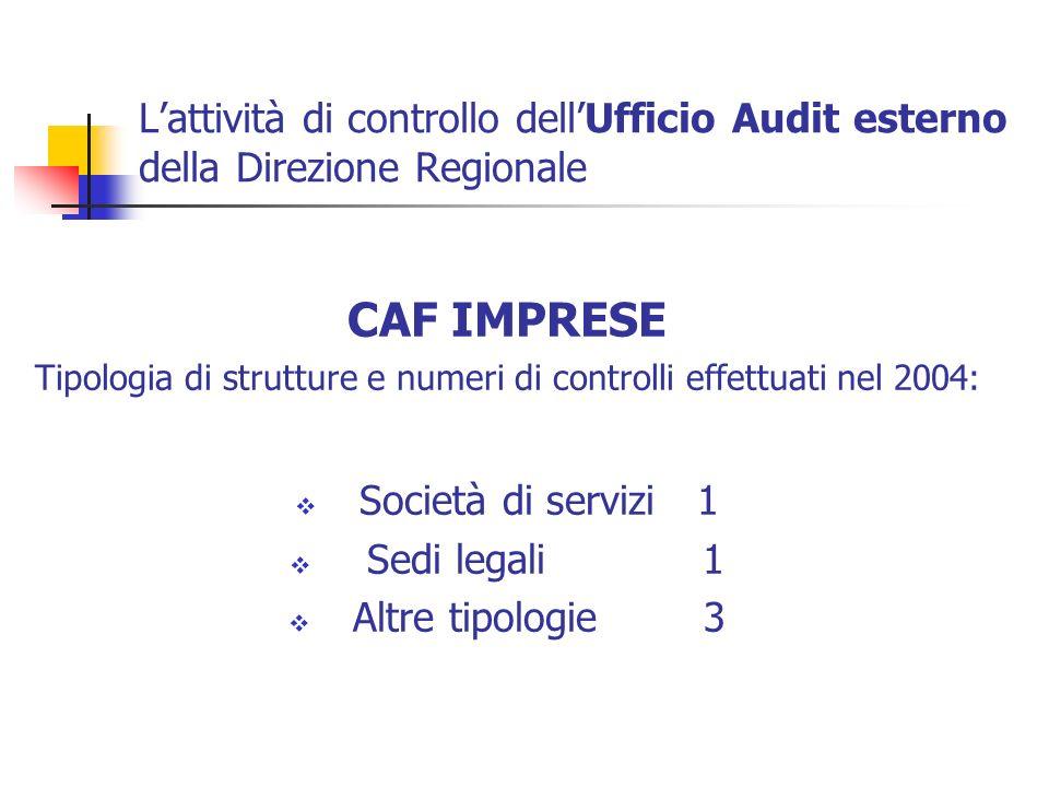 Lattività di controllo dellUfficio Audit esterno della Direzione Regionale CAF IMPRESE Tipologia di strutture e numeri di controlli effettuati nel 200