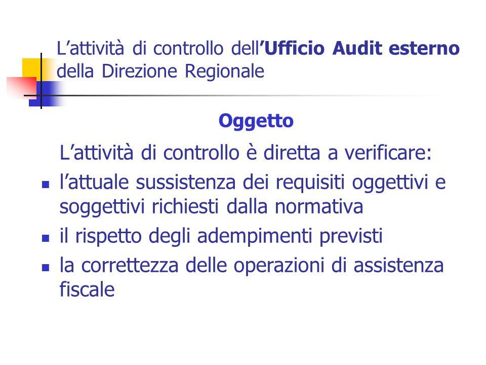 Lattività di controllo dellUfficio Audit esterno della Direzione Regionale Oggetto Lattività di controllo è diretta a verificare: lattuale sussistenza