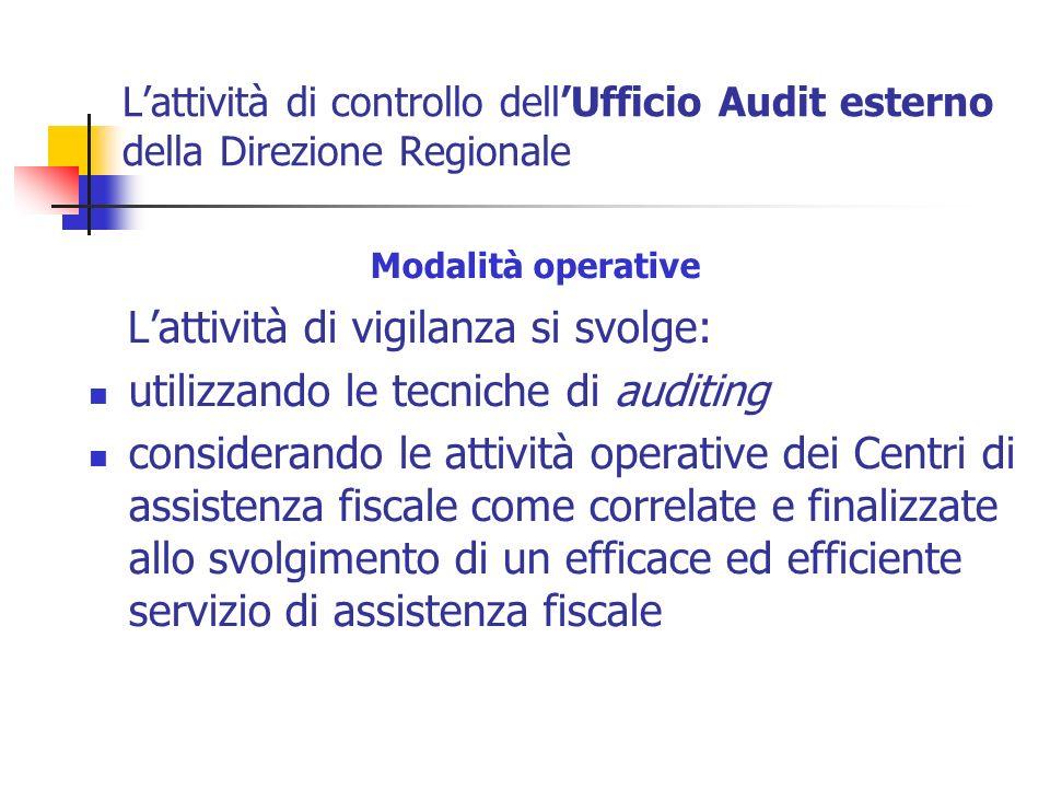 Lattività di controllo dellUfficio Audit esterno della Direzione Regionale Modalità operative Lattività di vigilanza si svolge: utilizzando le tecnich